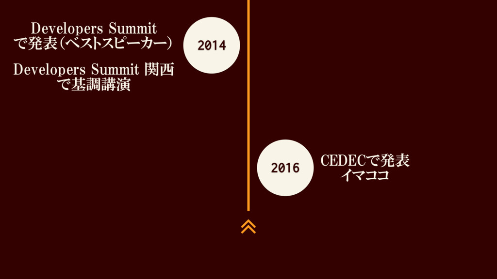 2014 Developers Summit で発表(ベストスピーカー) Developers...