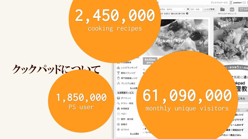 クックパッドについて 2,450,000 cooking recipes 61,090,000...
