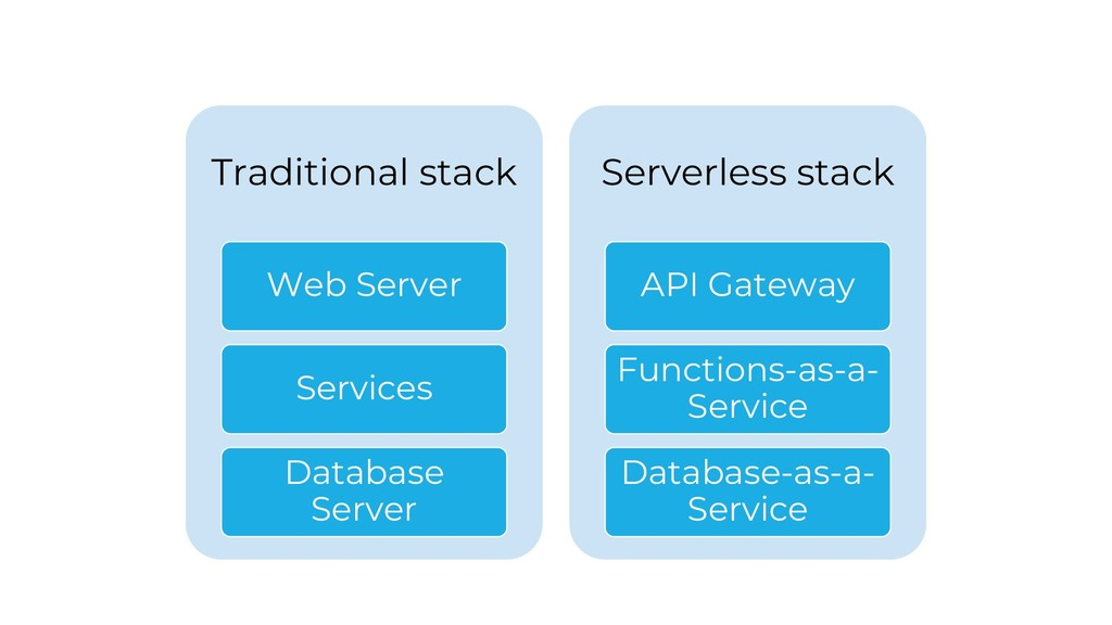 Traditional stack Web Server Services Database ...