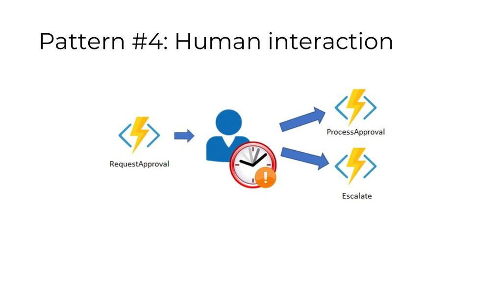 Pattern #4: Human interaction