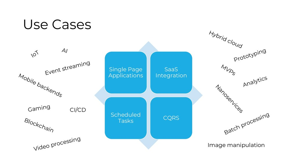Use Cases Single Page Applications SaaS Integra...