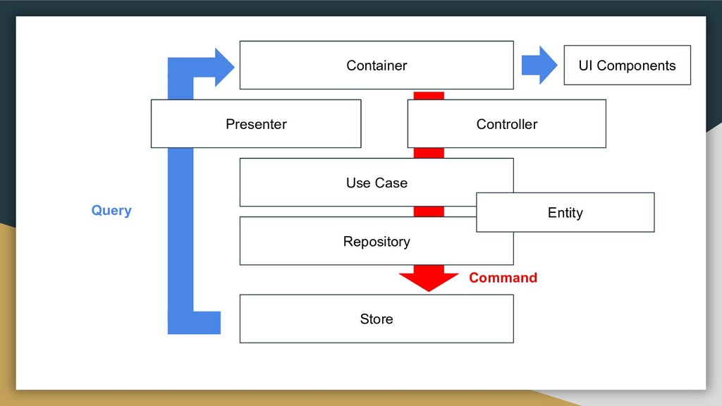 Container Controller Use Case Repository Store ...
