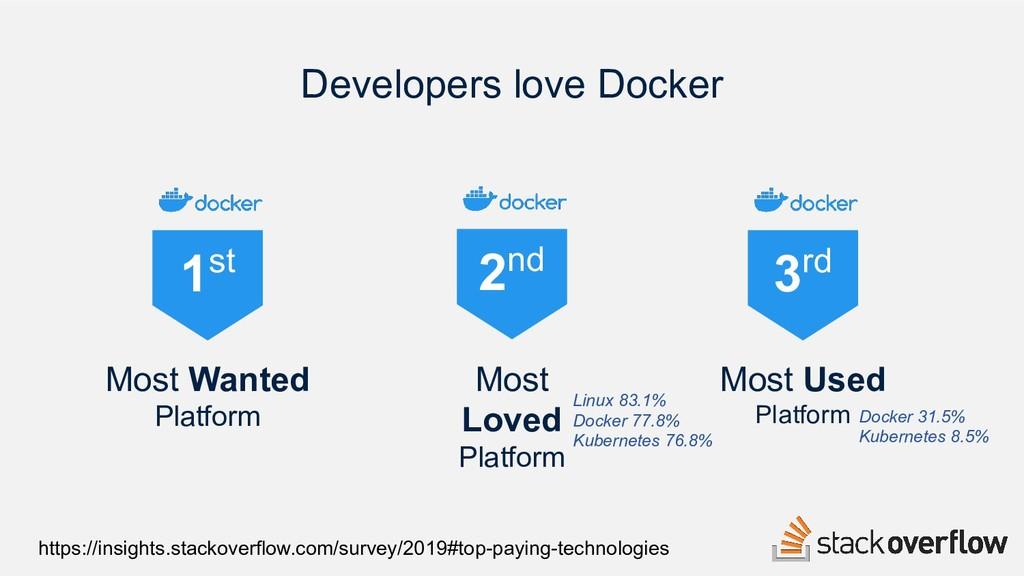 Most Used Platform 3rd 2nd Most Loved Platform ...