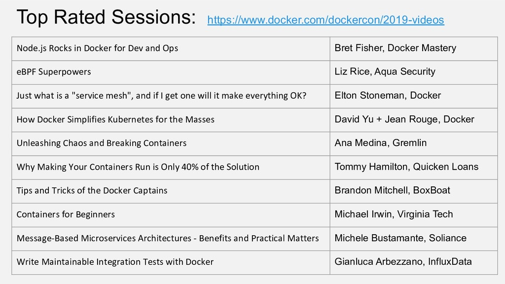 Top Rated Sessions: https://www.docker.com/dock...
