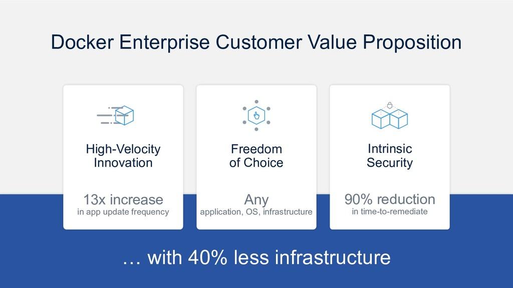 Docker Enterprise Customer Value Proposition In...