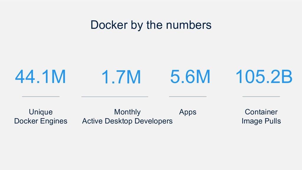 Docker by the numbers 44.1M Unique Docker Engin...