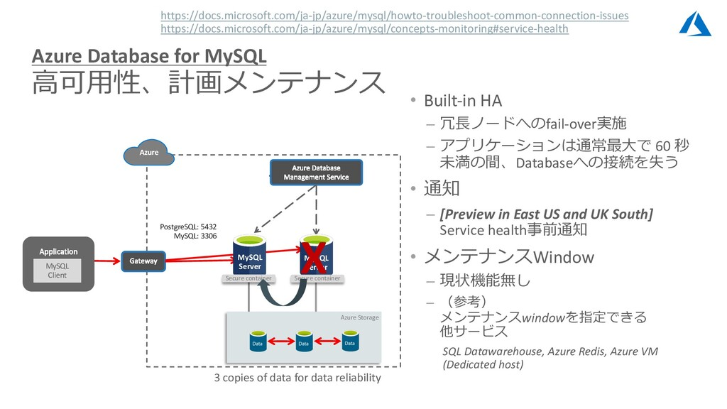 … Azure Storage MySQL Server Secure container X...