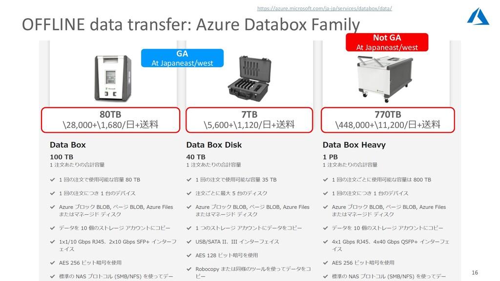 16 OFFLINE data transfer: Azure Databox Family ...