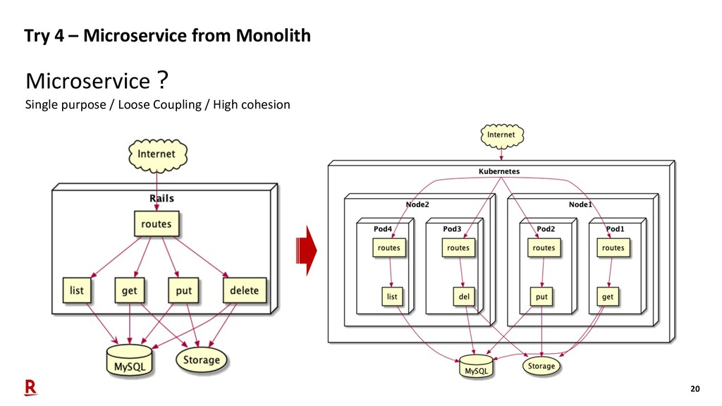 20 Try 4 – Microservice from Monolith Microserv...