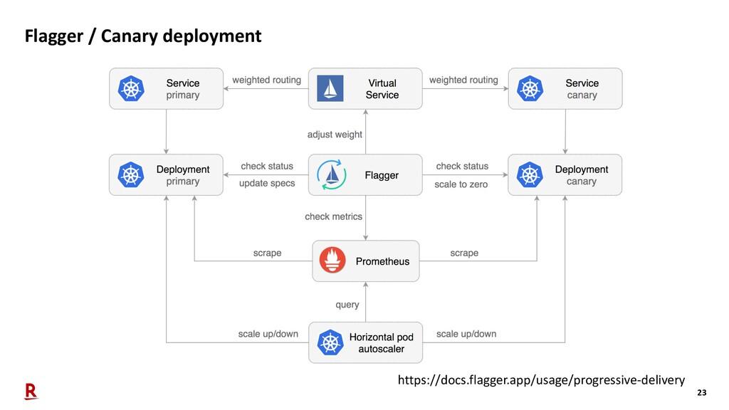 23 Flagger / Canary deployment https://docs.fla...