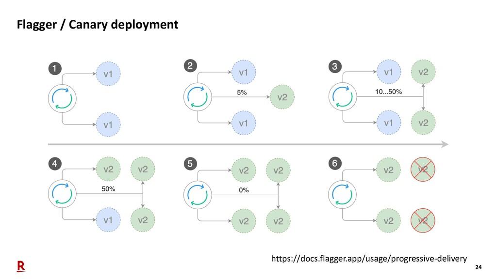 24 Flagger / Canary deployment https://docs.fla...