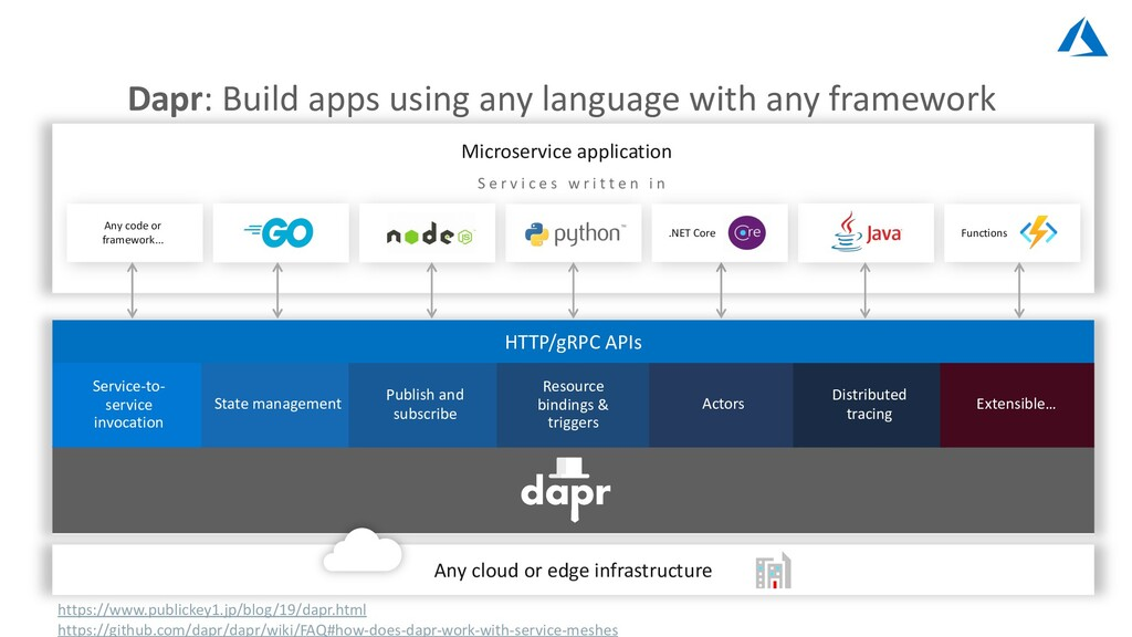Dapr: Build apps using any language with any fr...