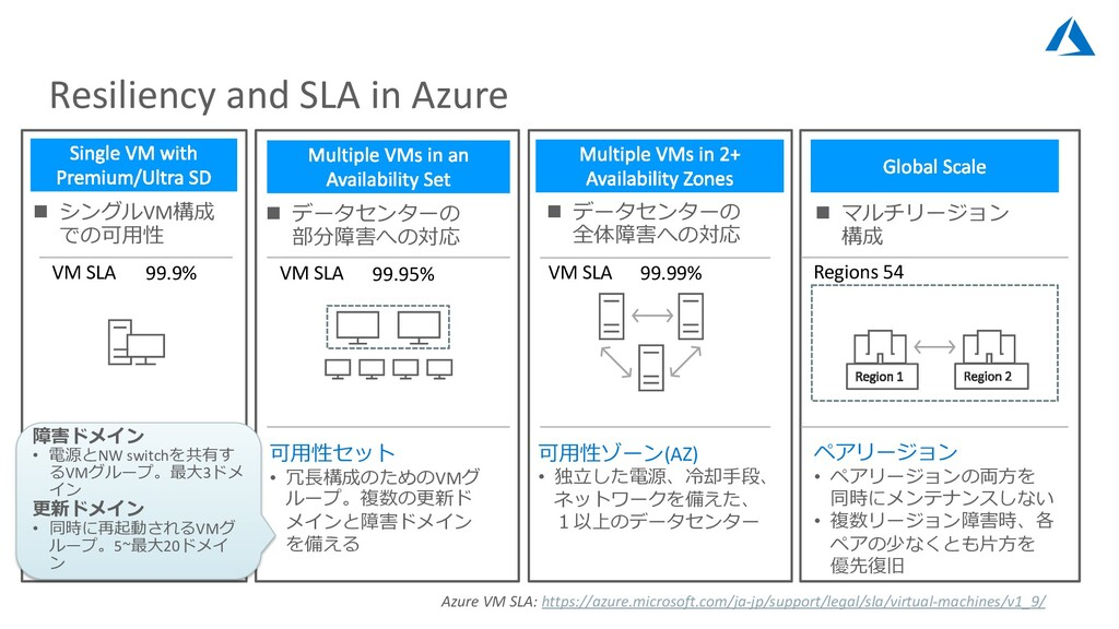Resiliency and SLA in Azure VM SLA 99.9% 可⽤性セット...