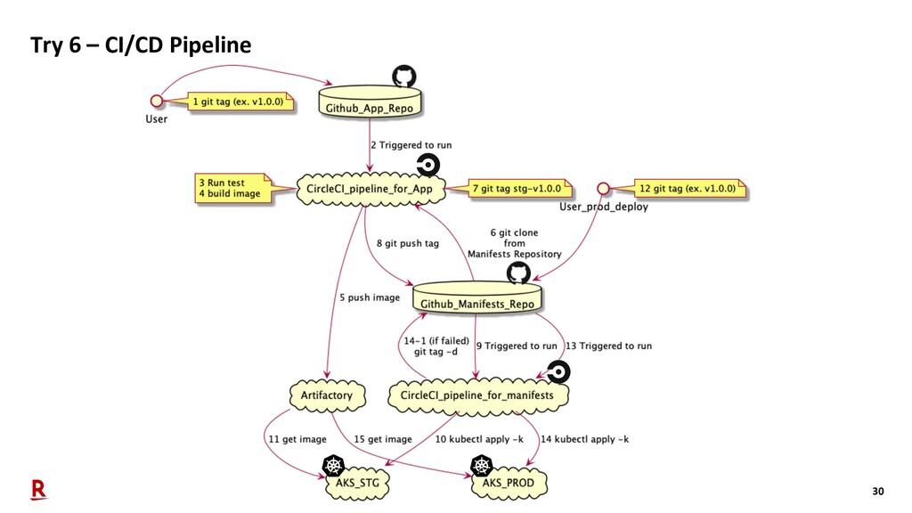 30 Try 6 – CI/CD Pipeline