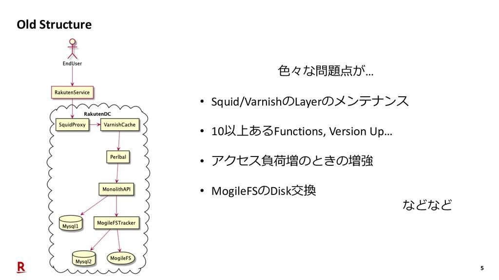 5 Old Structure ⾊々な問題点が… • Squid/VarnishのLayerの...