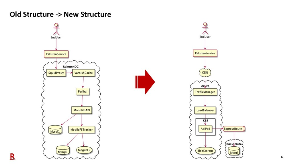 6 Old Structure -> New Structure