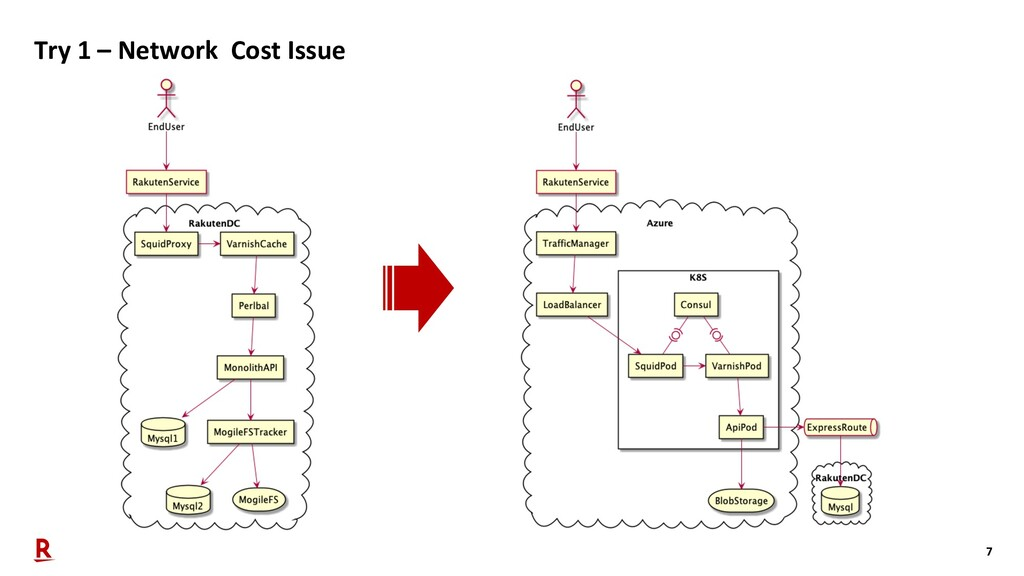7 Try 1 – Network Cost Issue