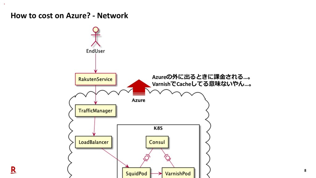 8 How to cost on Azure? - Network Azureの外に出るときに...