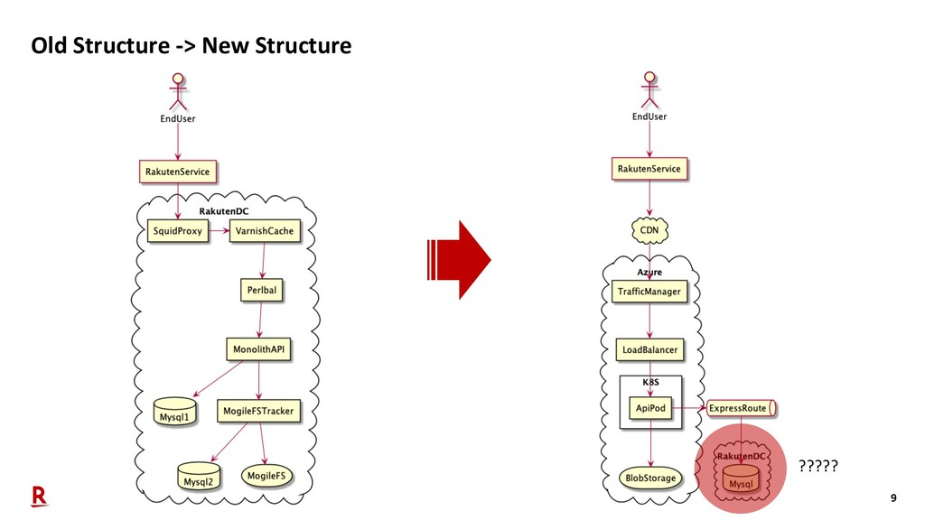 9 Old Structure -> New Structure ?????