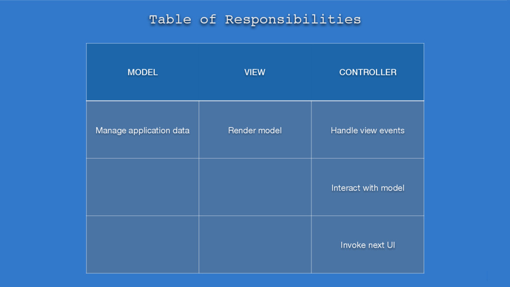 MODEL VIEW CONTROLLER Manage application data R...