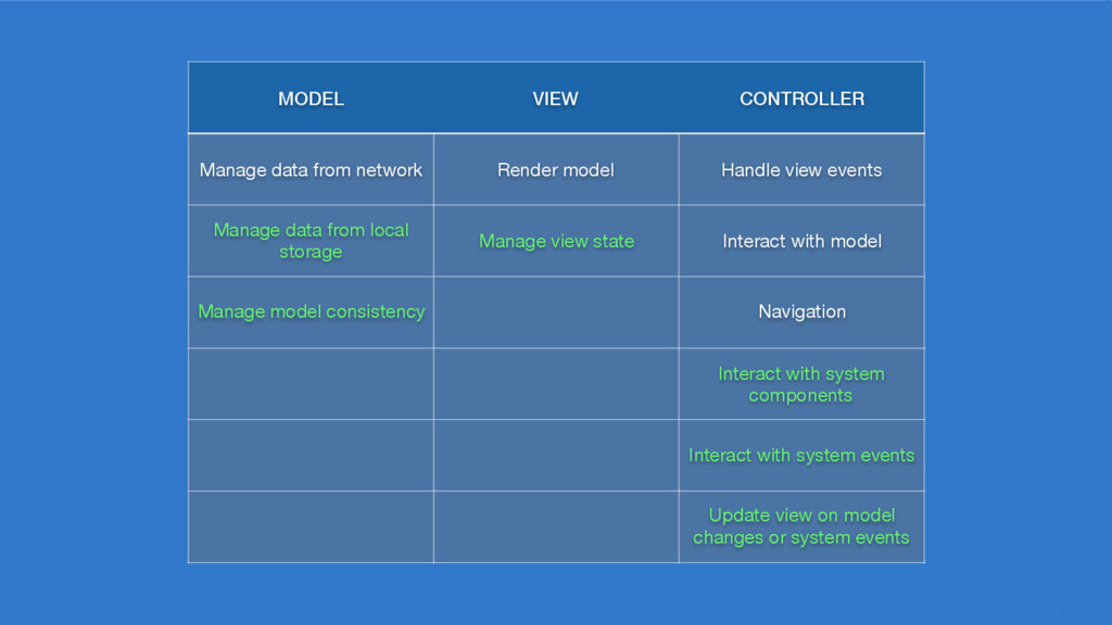 MODEL VIEW CONTROLLER Manage data from network ...