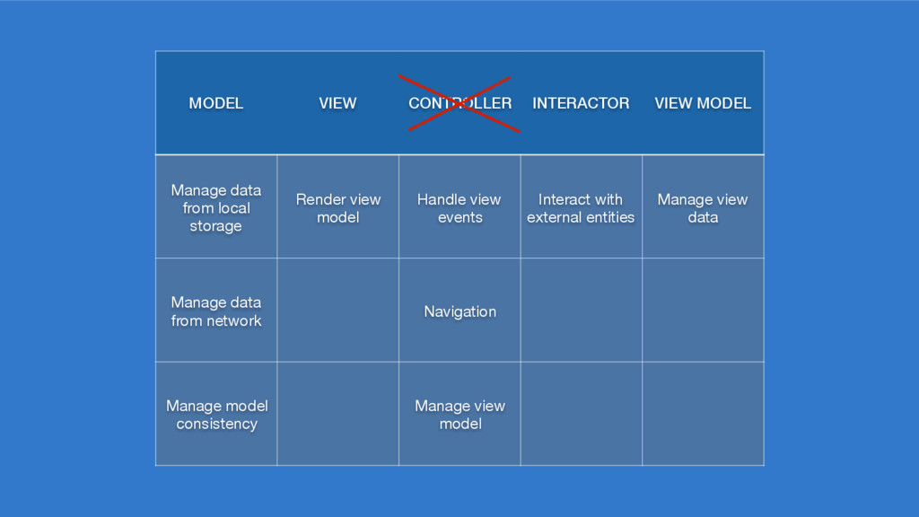 MODEL VIEW CONTROLLER INTERACTOR VIEW MODEL Man...