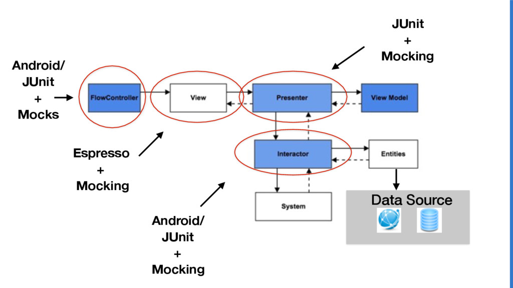 Espresso + Mocking JUnit + Mocking Android/ JUn...