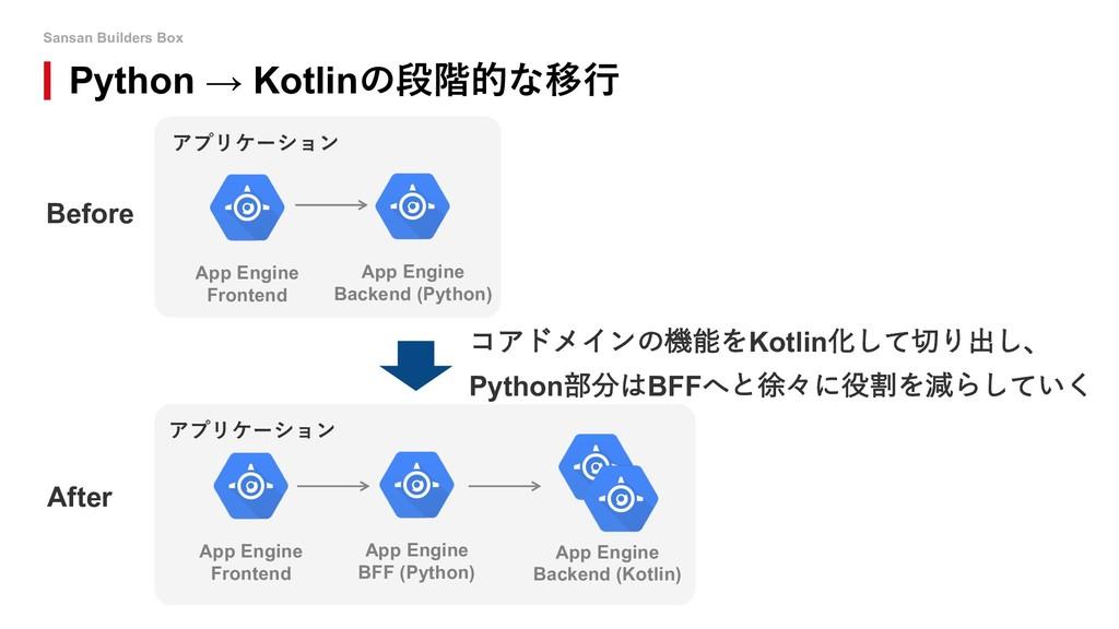 Sansan Builders Box a Python → Kotlin App Engin...