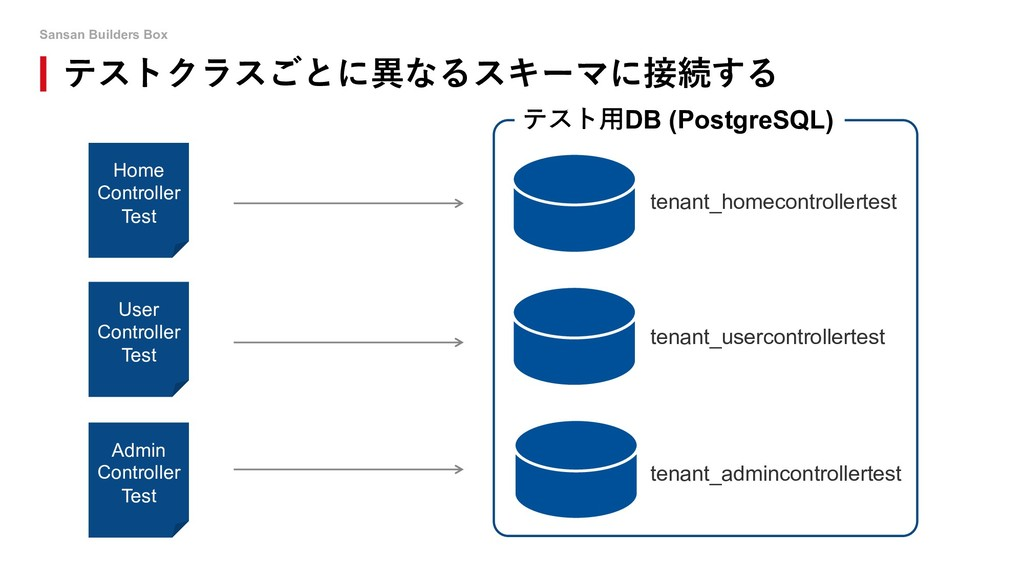 Sansan Builders Box o Home Controller Test User...