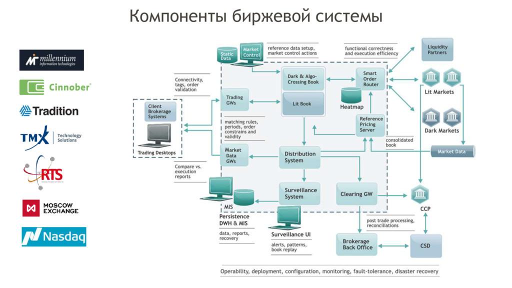 Компоненты биржевой системы