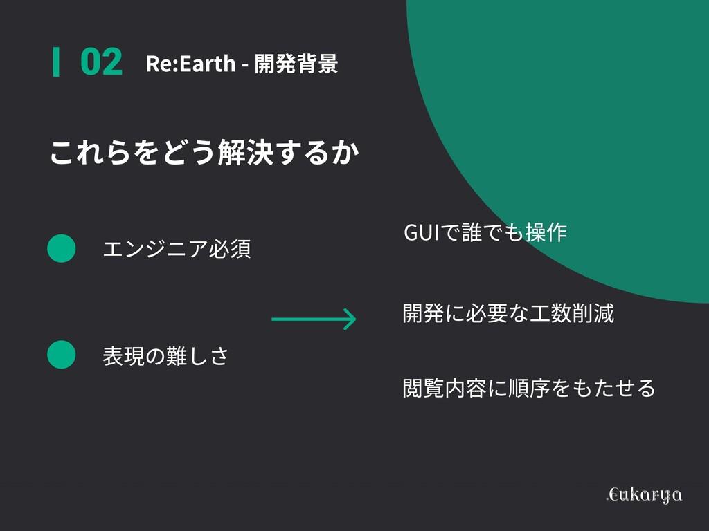Re:Earth - 開発背景 02 これらをどう解決するか GUIで誰でも操作 開発に必要な...