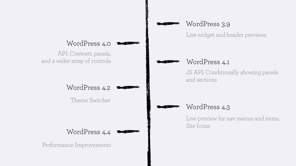 WordPress 4.0 WordPress 3.9 WordPress 4.2 WordP...