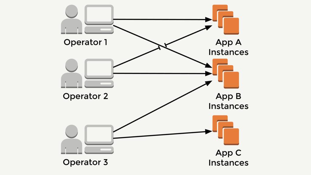 Operator 2 App A Instances App B Instances App ...