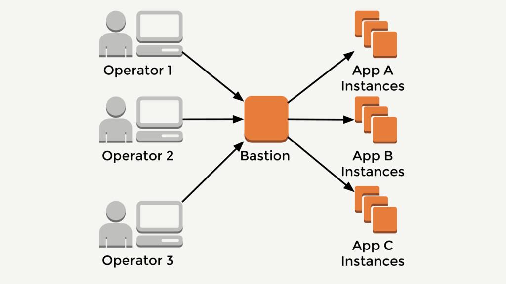 Operator 2 Bastion App A Instances App B Instan...
