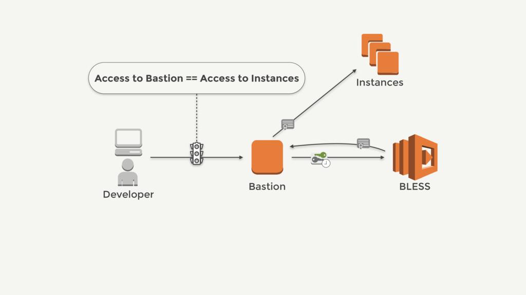 Bastion BLESS Instances Developer Access to Bas...