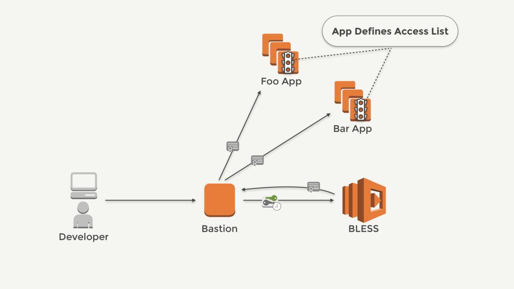 Bastion BLESS Bar App Developer App Defines Acc...