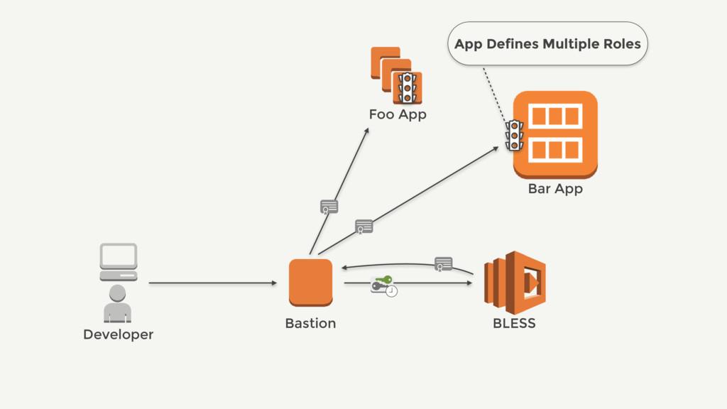 Bastion BLESS Bar App Developer Foo App App Def...