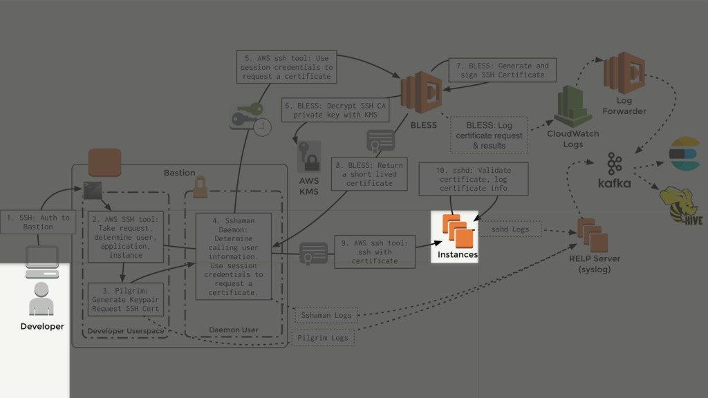 5. AWS ssh tool: Use session credentials to req...