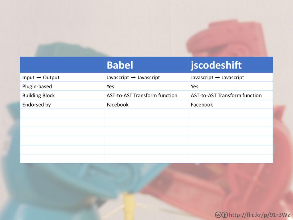 Babel jscodeshift Input ➡ Output Javascript ➡ J...