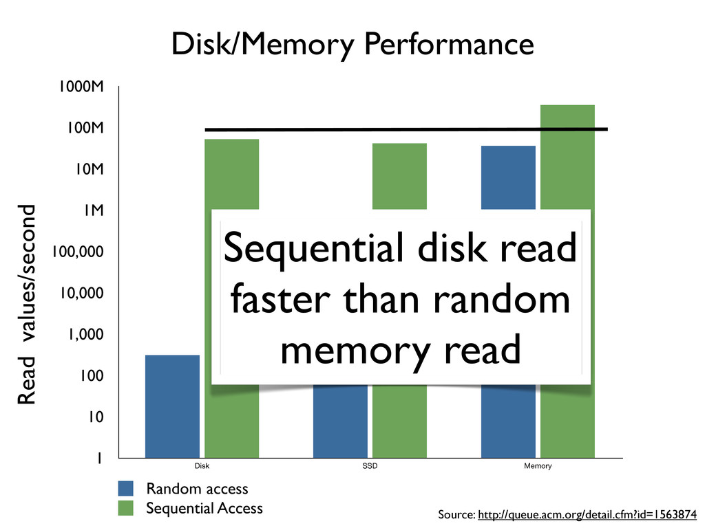 Disk/Memory Performance Source: http://queue.ac...