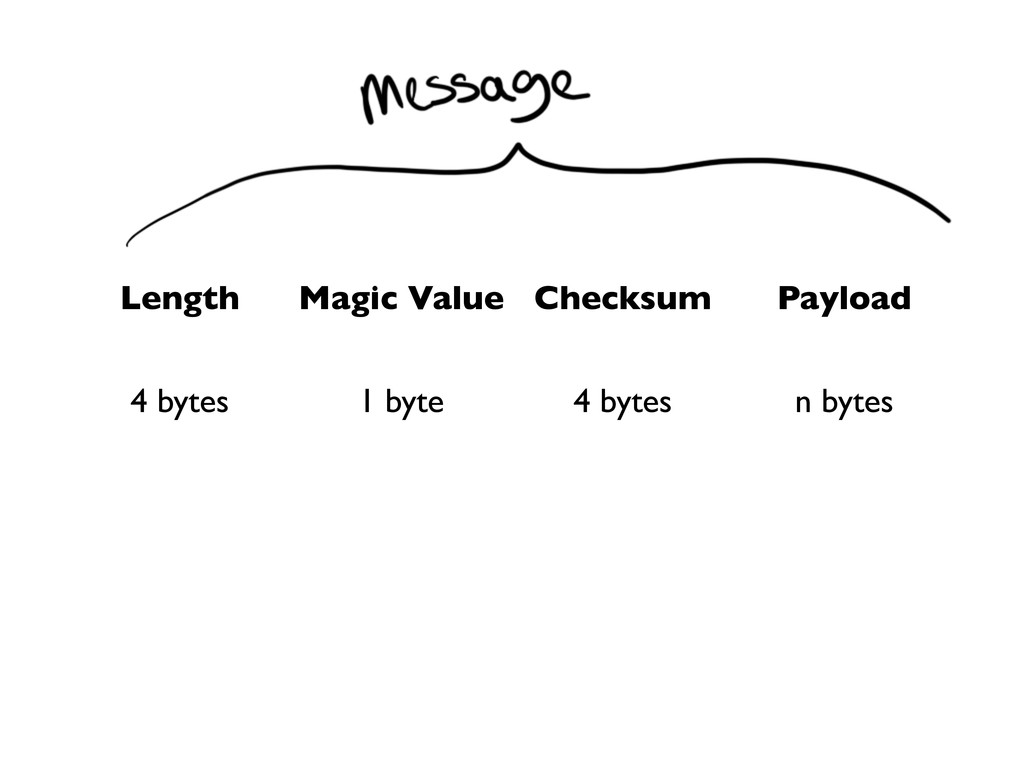Length Magic Value Checksum Payload 4 bytes 1 b...