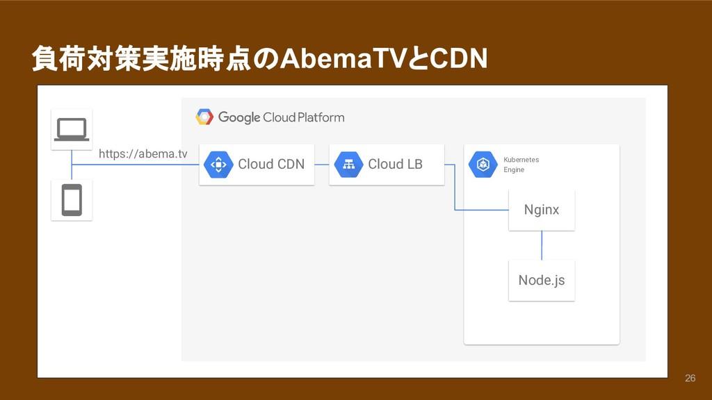 負荷対策実施時点のAbemaTVとCDN Cloud LB Cloud CDN Kuberne...