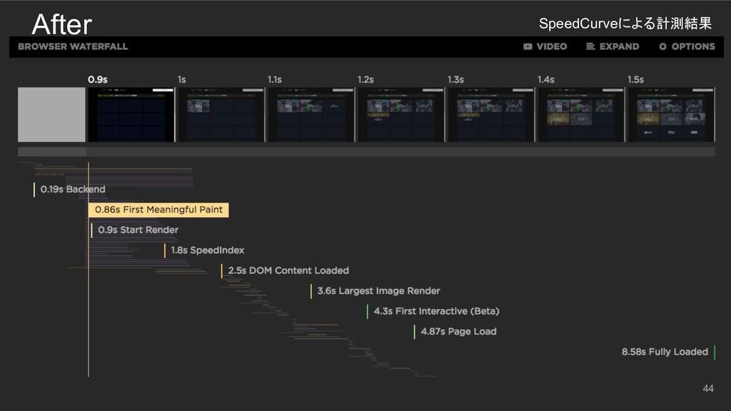 44 After SpeedCurveによる計測結果