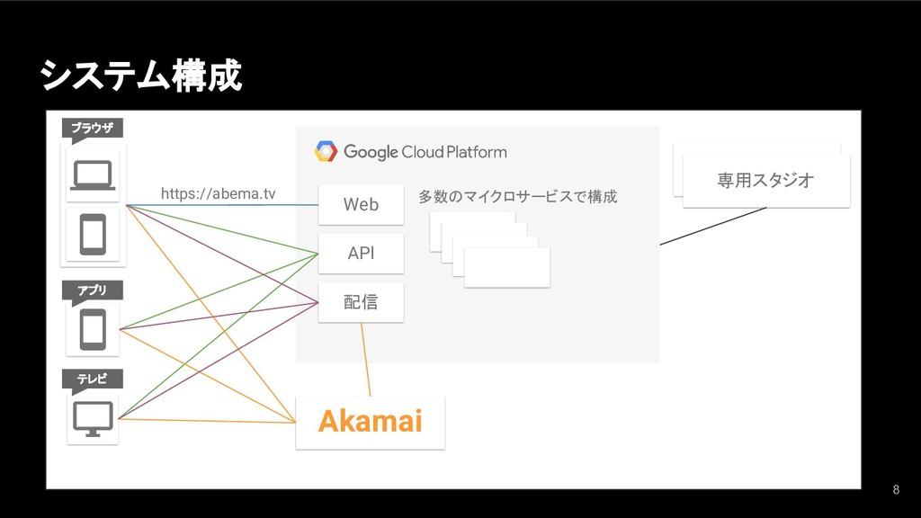 システム構成 8 https://abema.tv 多数のマイクロサービスで構成 Web AP...