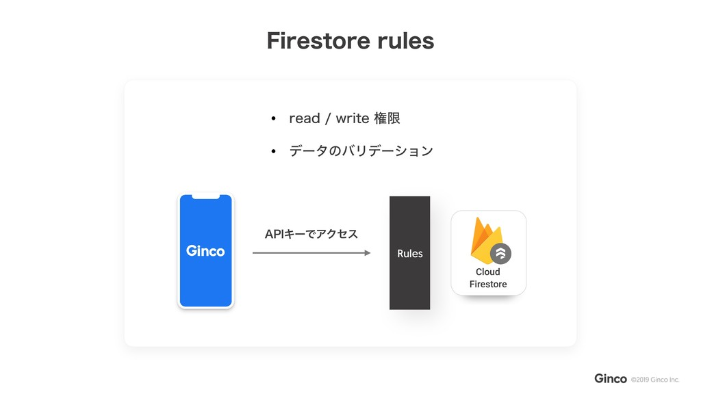"[ Firestore Cloud Rules ""1*ΩʔͰΞΫηε • SFBEXSJ..."