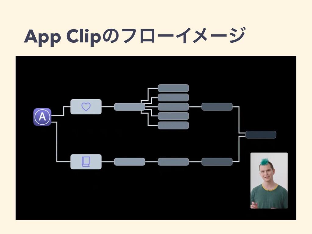 App ClipͷϑϩʔΠϝʔδ