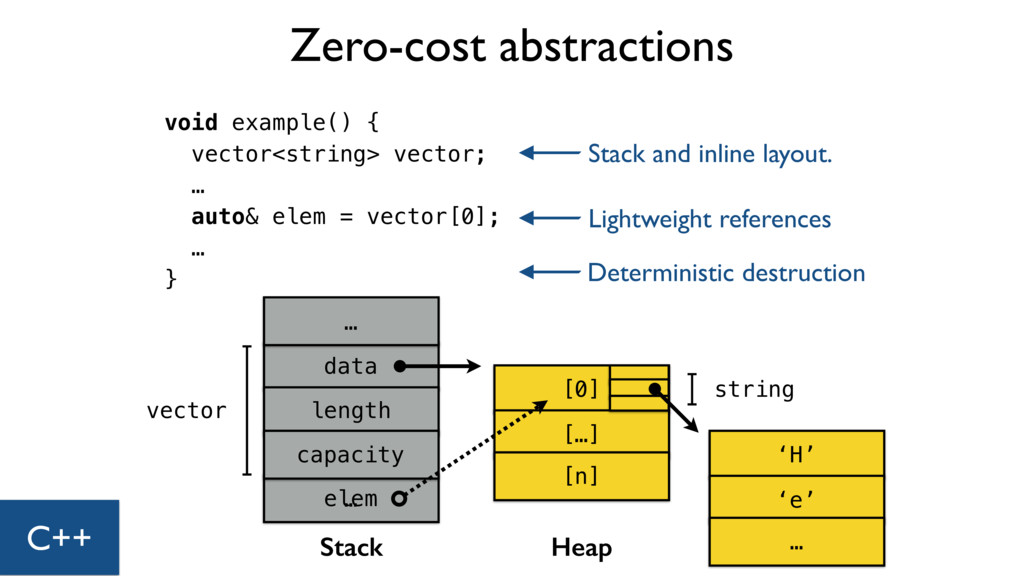 Zero-cost abstractions void example() { vector<...