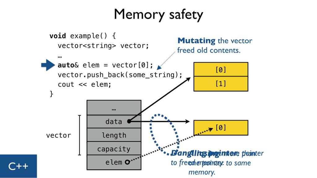 void example() { vector<string> vector; … auto&...