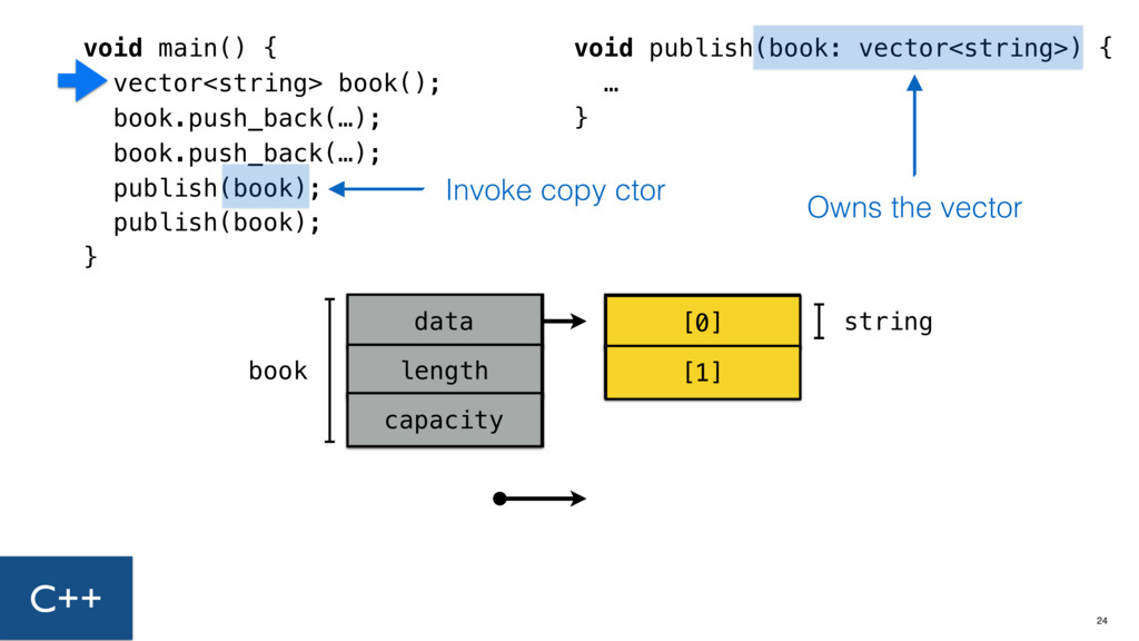 void main() { vector<string> book(); book.push_...