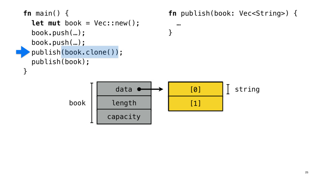 fn main() { let mut book = Vec::new(); book.pus...